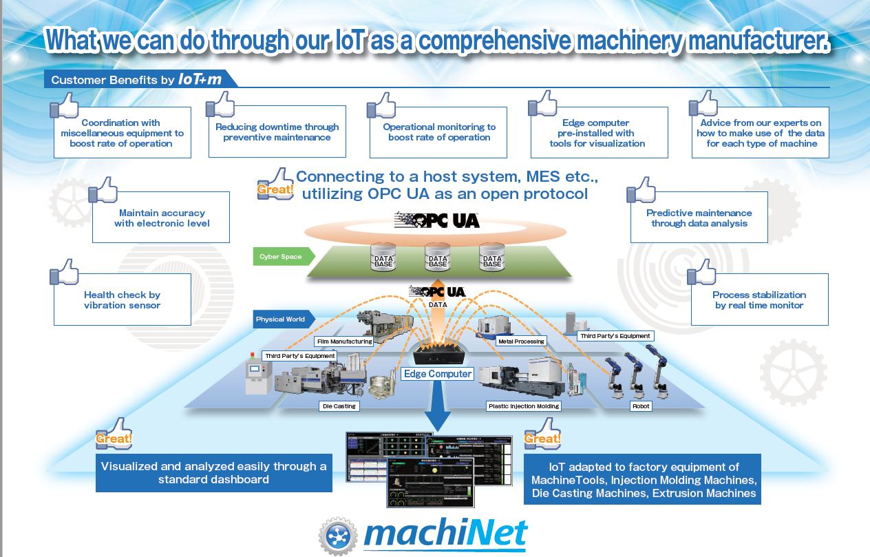 Industry 4.0 Machinet